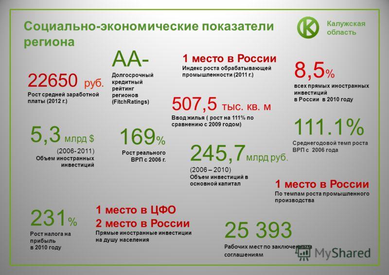 Калужская область Социально-экономические показатели региона 5,3 млрд $ (2006- 2011) Объем иностранных инвестиций 169 % Рост реального ВРП с 2006 г. 245,7 млрд руб. (2006 – 2010) Объем инвестиций в основной капитал 1 место в ЦФО 2 место в России Прям