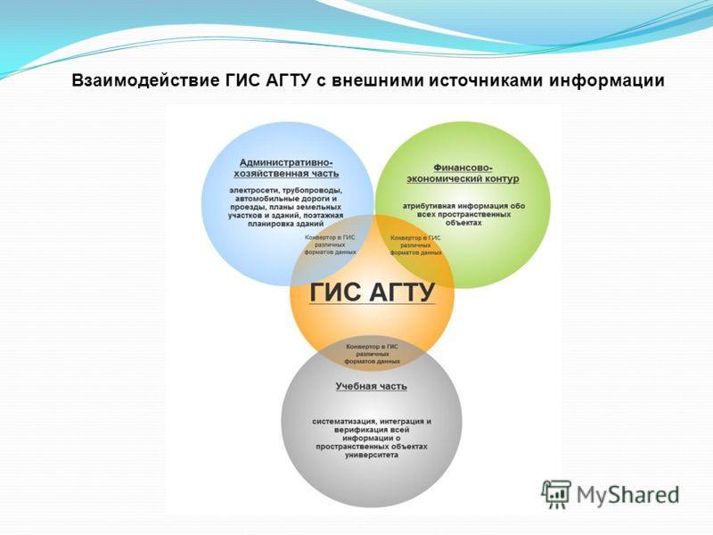 Взаимодействие ГИС АГТУ с внешними источниками информации