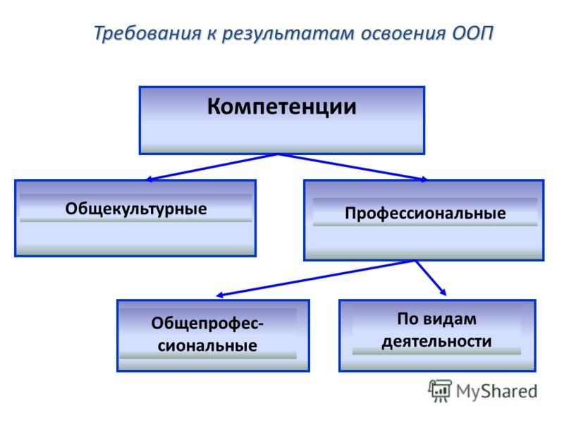 Требования к результатам освоения ООП Компетенции Общекультурные Общепрофес- сиональные По видам деятельности Профессиональные
