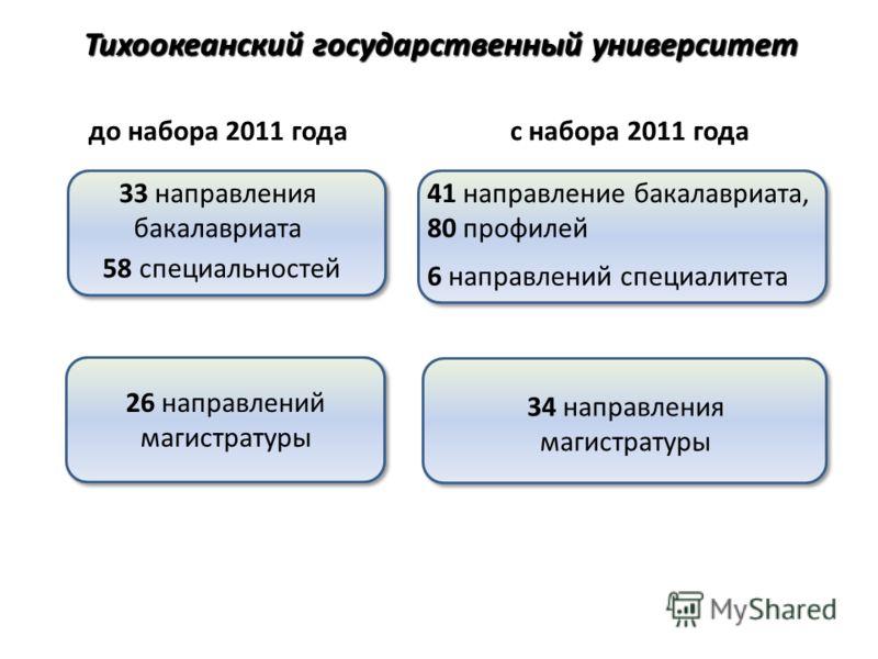 33 направления бакалавриата 58 специальностей 41 направление бакалавриата, 80 профилей 6 направлений специалитета 26 направлений магистратуры 34 направления магистратуры Тихоокеанский государственный университет до набора 2011 годас набора 2011 года