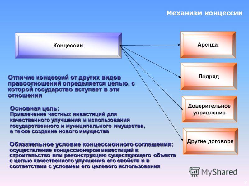 3 Механизм концессии Доверительное управление Подряд Концессии Аренда Отличие концессий от других видов правоотношений определяется целью, с которой государство вступает в эти отношения Другие договора Основная цель: Привлечение частных инвестиций дл
