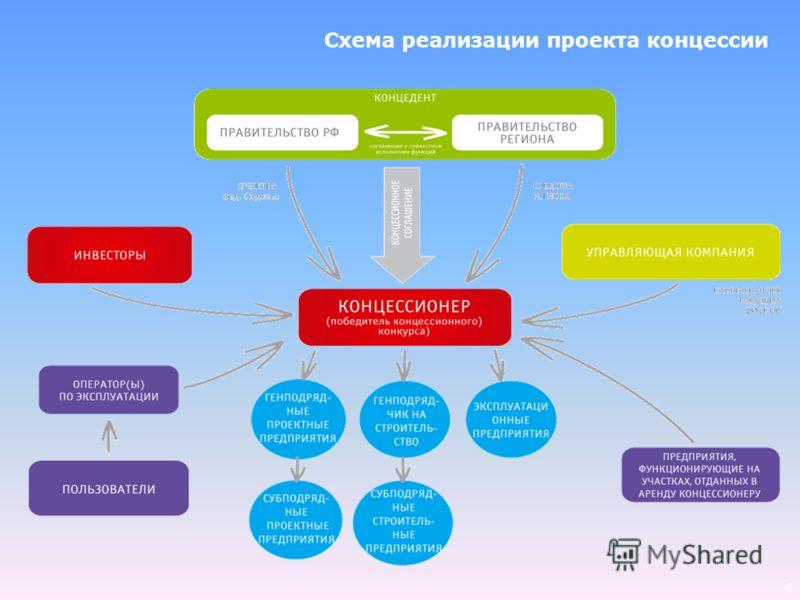 4 Схема реализации проекта концессии