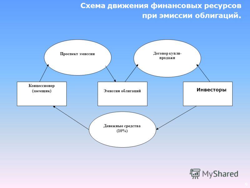 9 Схема движения финансовых ресурсов при эмиссии облигаций. Концессионер (заемщик) Инвесторы Эмиссия облигаций Проспект эмиссии Денежные средства (10%) Договор купли- продажи