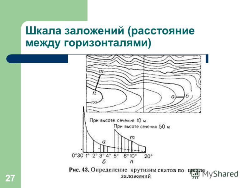 27 Шкала заложений (расстояние между горизонталями)