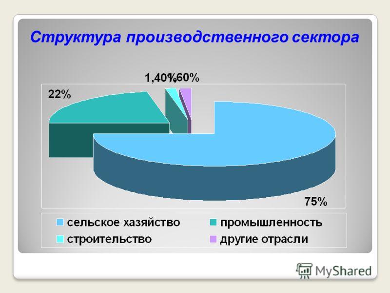 Структура производственного сектора