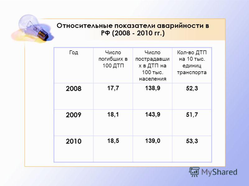 Относительные показатели аварийности в РФ (2008 - 2010 гг.) ГодЧисло погибших в 100 ДТП Число пострадавши х в ДТП на 100 тыс. населения Кол-во ДТП на 10 тыс. единиц транспорта 2008 17,7138,9 52,3 2009 18,1143,9 51,7 2010 18,5139,0 53,3