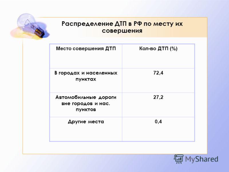 Распределение ДТП в РФ по месту их совершения Место совершения ДТПКол-во ДТП (%) В городах и населенных пунктах 72,4 Автомобильные дороги вне городов и нас. пунктов 27,2 Другие места 0,4