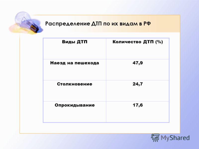 Распределение ДТП по их видам в РФ Виды ДТПКоличество ДТП (%) Наезд на пешехода47,9 Столкновение24,7 Опрокидывание17,6
