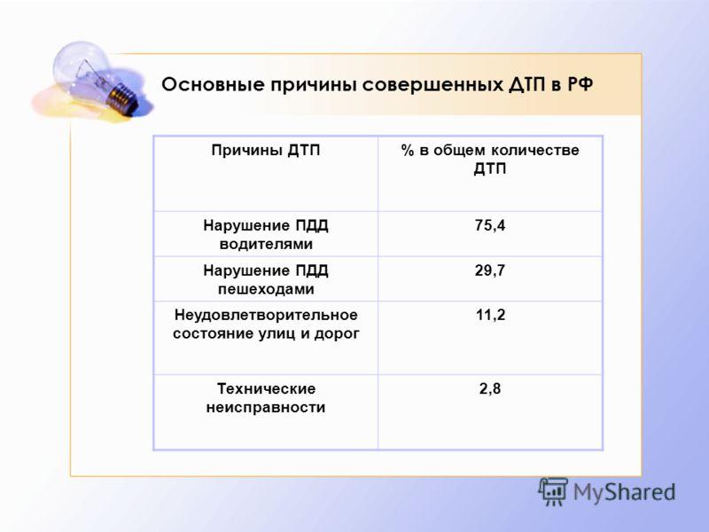 Основные причины совершенных ДТП в РФ Причины ДТП% в общем количестве ДТП Нарушение ПДД водителями 75,4 Нарушение ПДД пешеходами 29,7 Неудовлетворительное состояние улиц и дорог 11,2 Технические неисправности 2,8