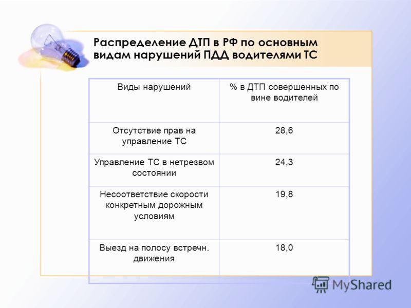 Распределение ДТП в РФ по основным видам нарушений ПДД водителями ТС Виды нарушений% в ДТП совершенных по вине водителей Отсутствие прав на управление ТС 28,6 Управление ТС в нетрезвом состоянии 24,3 Несоответствие скорости конкретным дорожным услови