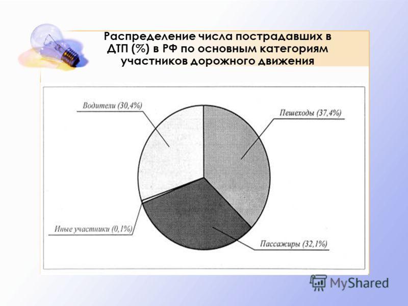 Распределение числа пострадавших в ДТП (%) в РФ по основным категориям участников дорожного движения