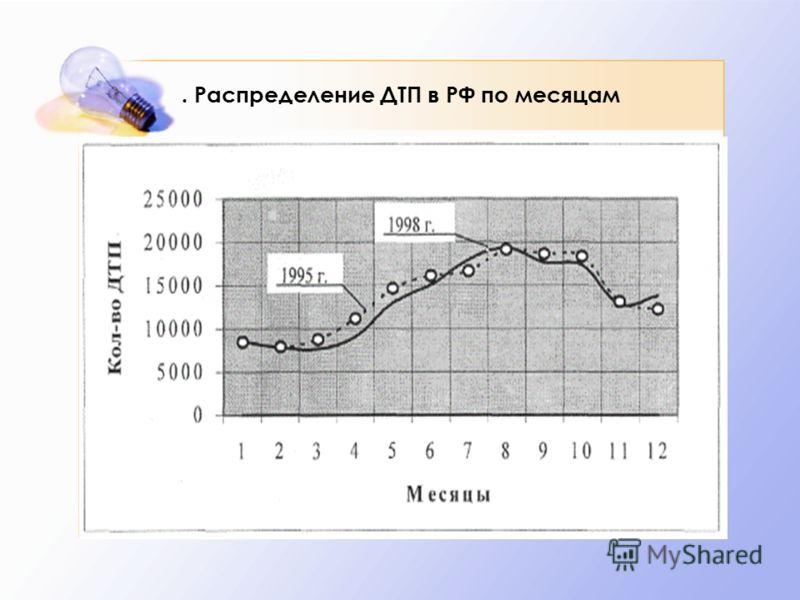. Распределение ДТП в РФ по месяцам