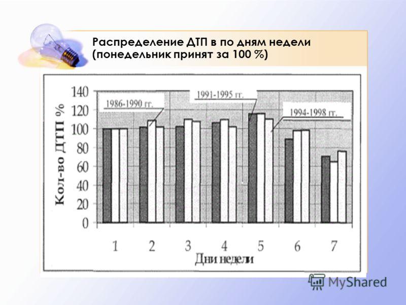 Распределение ДТП в по дням недели (понедельник принят за 100 %)