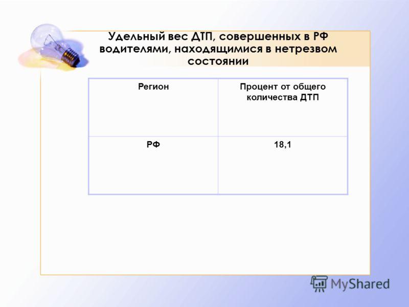 Удельный вес ДТП, совершенных в РФ водителями, находящимися в нетрезвом состоянии РегионПроцент от общего количества ДТП РФ18,1
