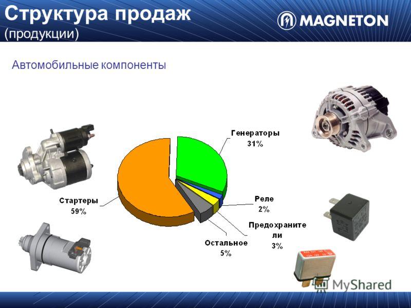 Структура продаж (продукции) Автомобильные компоненты