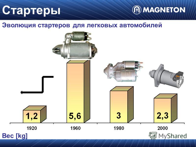 Вес [kg] Эволюция стартеров для легковых автомобилей