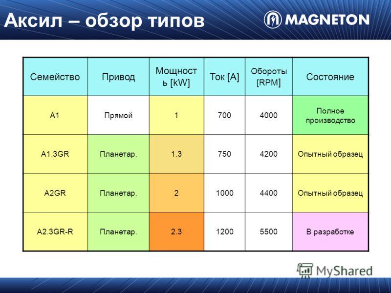 Аксил – обзор типов СемействоПривод Мощност ь [kW] Ток [A] Обороты [RPM ] Состояние A1Прямой17004000 Полное производство A1.3GRПланетар.1.37504200Опытный образец A2GRПланетар.210004400Опытный образец A2.3GR-RПланетар.2.32.312005500В разработке