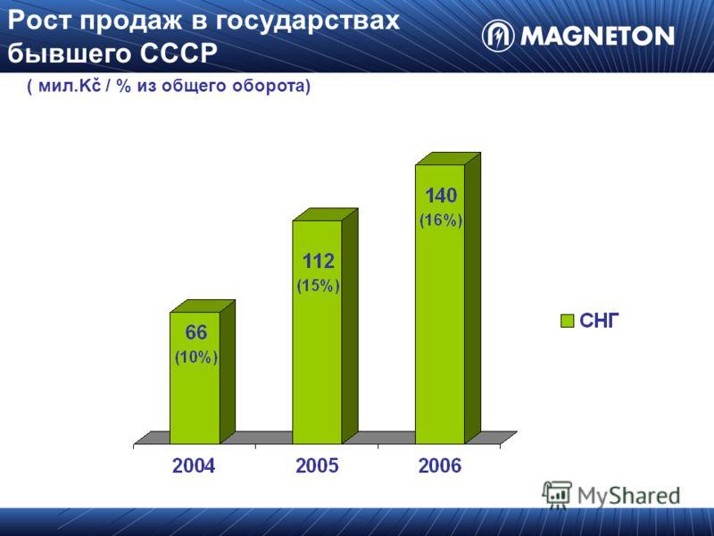Рост продаж в государствах бывшего СССР ( мил.Kč / % из общего оборота)