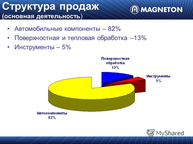 Структура продаж (основная деятельность) Автомобильные компоненты – 82% Поверхностная и тепловая обработка –13% Инструменты – 5%