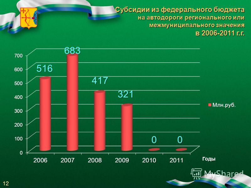 Субсидии из федерального бюджета на автодороги регионального или межмуниципального значения в 2006-2011 г.г. Годы 12