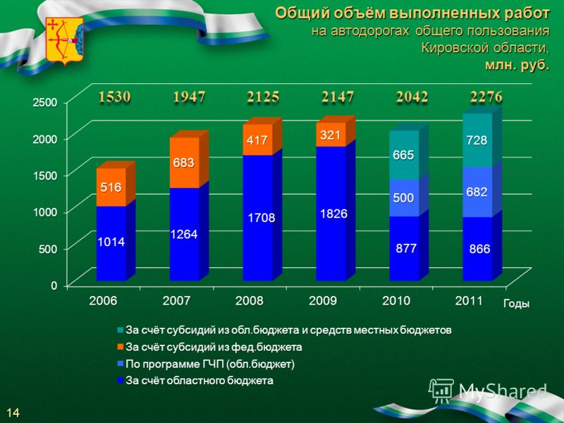 Общий объём выполненных работ на автодорогах общего пользования Кировской области, млн. руб. 1530 1947 2125 2147 2042 2276 14