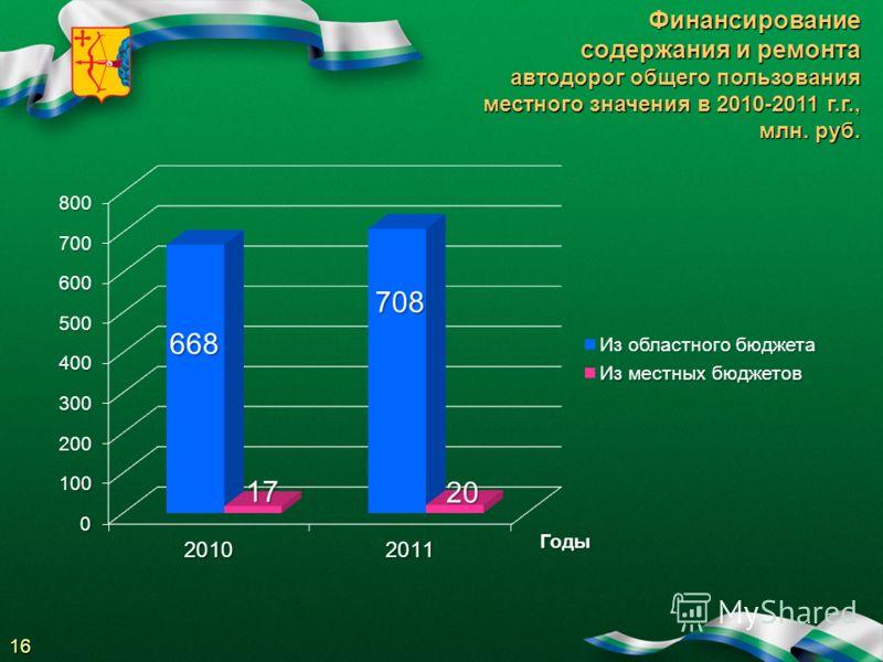 Финансирование содержания и ремонта автодорог общего пользования местного значения в 2010-2011 г.г., млн. руб. Годы 16