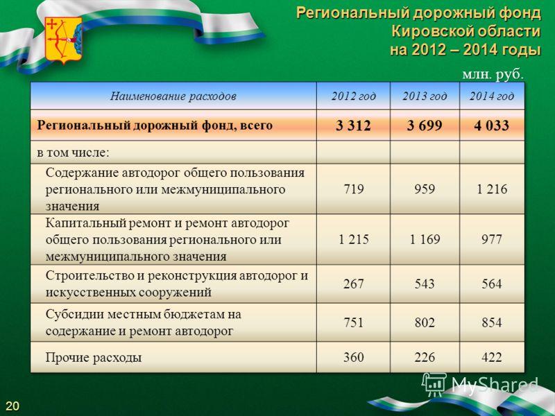 Региональный дорожный фонд Кировской области на 2012 – 2014 годы 20