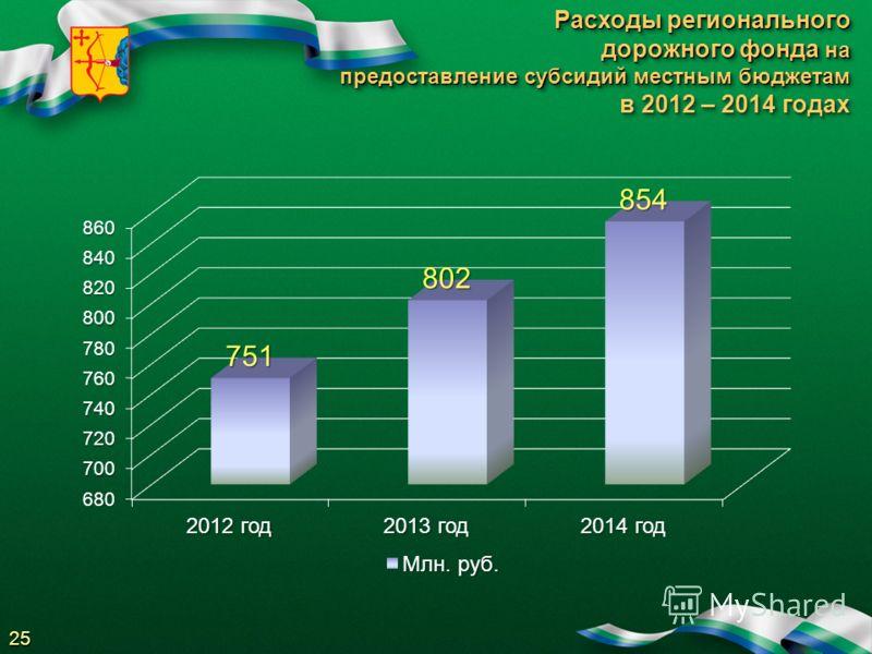 Расходы регионального дорожного фонда на предоставление субсидий местным бюджетам в 2012 – 2014 годах Расходы регионального дорожного фонда на предоставление субсидий местным бюджетам в 2012 – 2014 годах 25