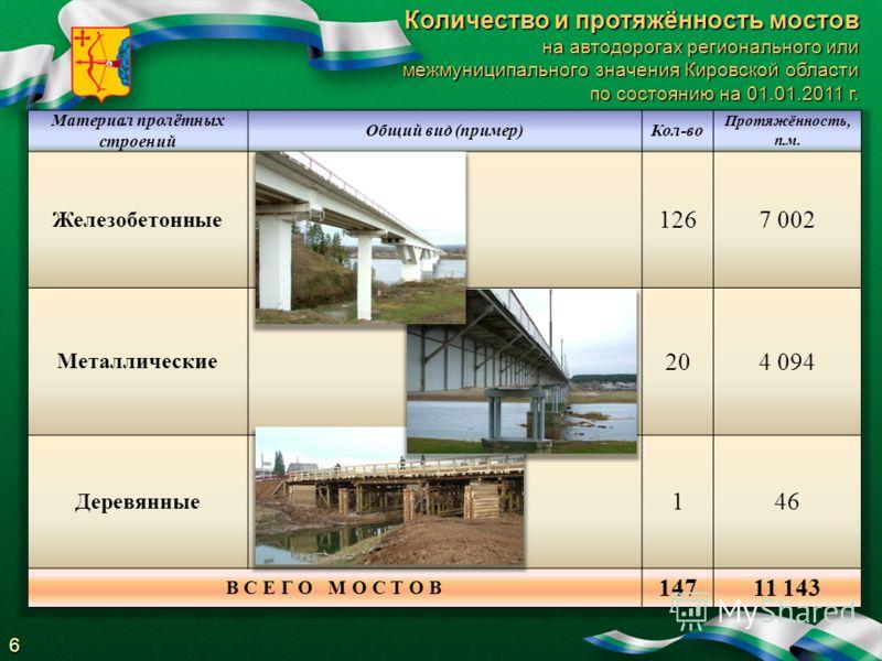 Количество и протяжённость мостов на автодорогах регионального или межмуниципального значения Кировской области по состоянию на 01.01.2011 г. по состоянию на 01.01.2011 г.6