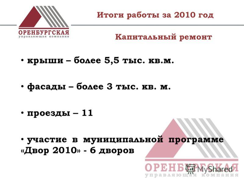 Итоги работы за 2010 год крыши – более 5,5 тыс. кв.м. фасады – более 3 тыс. кв. м. проезды – 11 участие в муниципальной программе «Двор 2010» - 6 дворов Капитальный ремонт