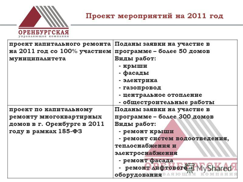 Проект мероприятий на 2011 год проект капитального ремонта на 2011 год со 100% участием муниципалитета Поданы заявки на участие в программе – более 50 домов Виды работ: - крыши - фасады - электрика - газопровод - центральное отопление - общестроитель