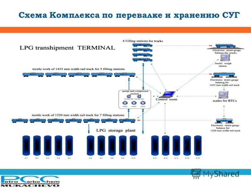 Схема Комплекса по перевалке и хранению СУГ