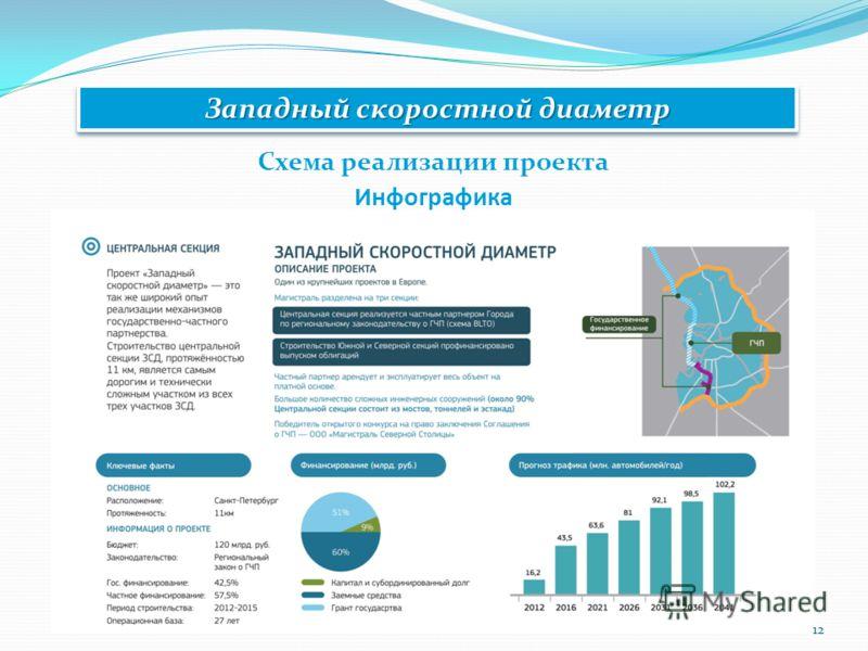 Западный скоростной диаметр Схема реализации проекта Инфографика 12