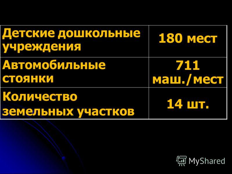Детские дошкольные учреждения 180 мест Автомобильные стоянки 711 маш./мест Количество земельных участков 14 шт.
