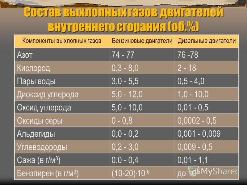 Состав выхлопных газов двигателей внутреннего сгорания (об.%) Компоненты выхлопных газовБензиновые двигателиДизельные двигатели Азот74 - 7776 -78 Кислород0,3 - 8,02 - 18 Пары воды3,0 - 5,50,5 - 4,0 Диоксид углерода5,0 - 12,01,0 - 10,0 Оксид углерода5
