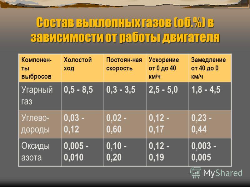 Состав выхлопных газов (об.%) в зависимости от работы двигателя Компонен- ты выбросов Холостой ход Постоян-ная скорость Ускорение от 0 до 40 км/ч Замедление от 40 до 0 км/ч Угарный газ 0,5 - 8,50,3 - 3,52,5 - 5,01,8 - 4,5 Углево- дороды 0,03 - 0,12 0