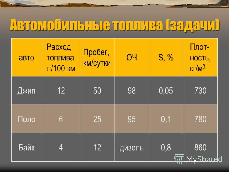 Автомобильные топлива (задачи) авто Расход топлива л/100 км Пробег, км/сутки ОЧS, % Плот- ность, кг/м 3 Джип1250980,05730 Поло625950,1780 Байк412дизель0,8860