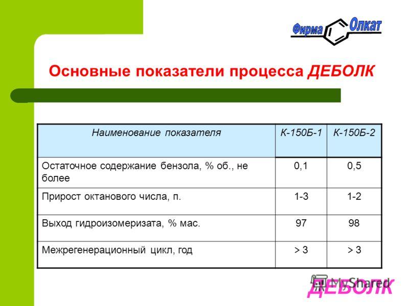 Основные показатели процесса ДЕБОЛК ДЕБОЛК Наименование показателяК-150Б-1К-150Б-2 Остаточное содержание бензола, % об., не более 0,10,5 Прирост октанового числа, п.1-31-2 Выход гидроизомеризата, % мас.9798 Межрегенерационный цикл, год 3 3