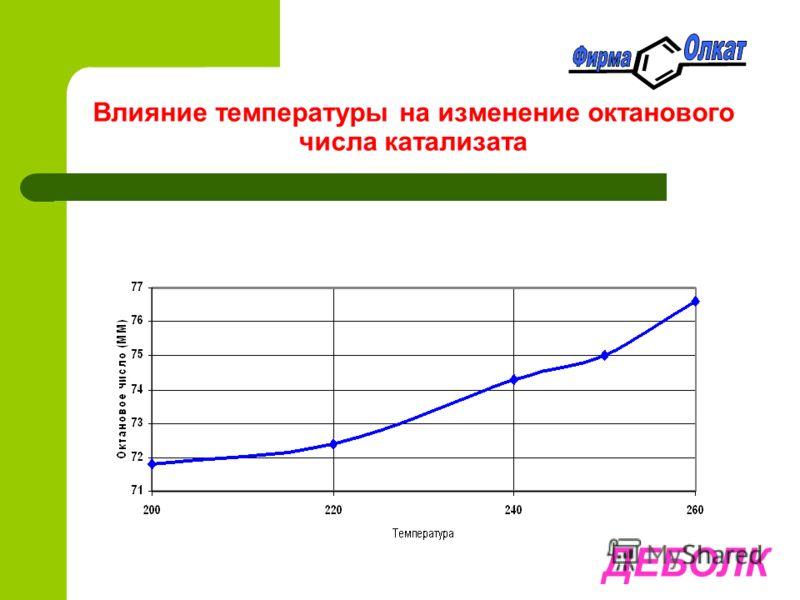 Влияние температуры на изменение октанового числа катализата ДЕБОЛК