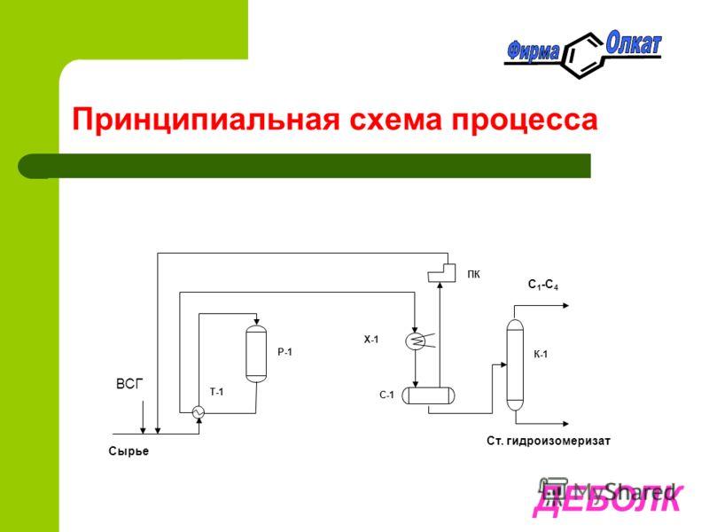 Принципиальная схема процесса ДЕБОЛК С-1 Сырье Т-1 Р-1 ПК Х-1 С 1 -С 4 К-1 Ст. гидроизомеризат ВСГ