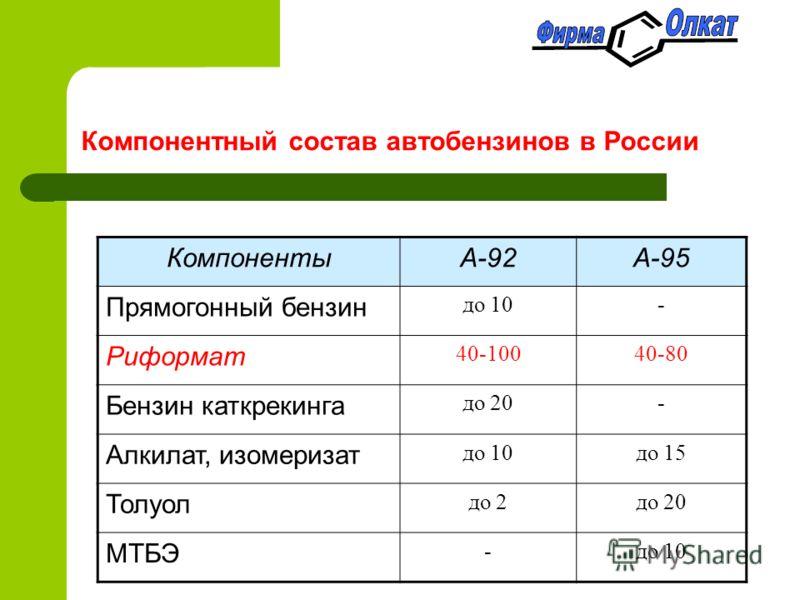 Компонентный состав автобензинов в России КомпонентыА-92А-95 Прямогонный бензин до 10- Риформат 40-10040-80 Бензин каткрекинга до 20- Алкилат, изомеризат до 10до 15 Толуол до 2до 20 МТБЭ -до 10