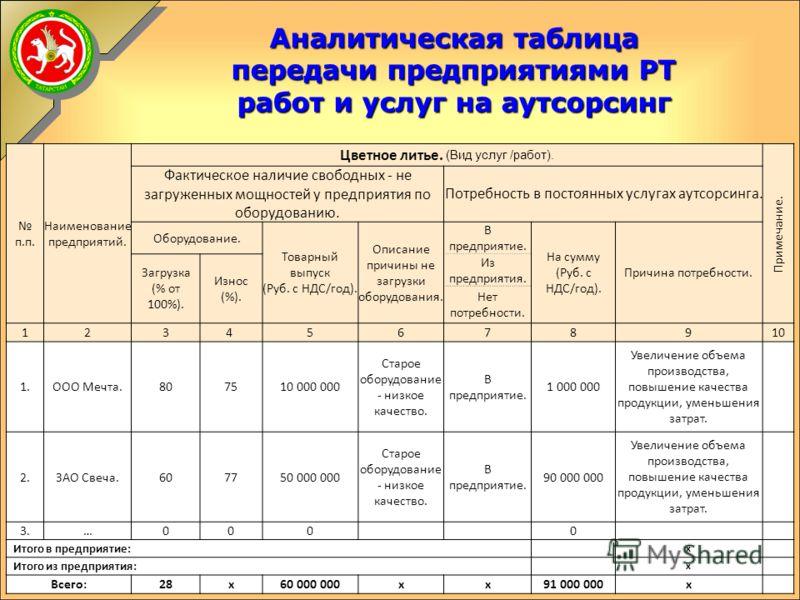 Оборонно-промышленный комплекс Ту - 334 Ансат
