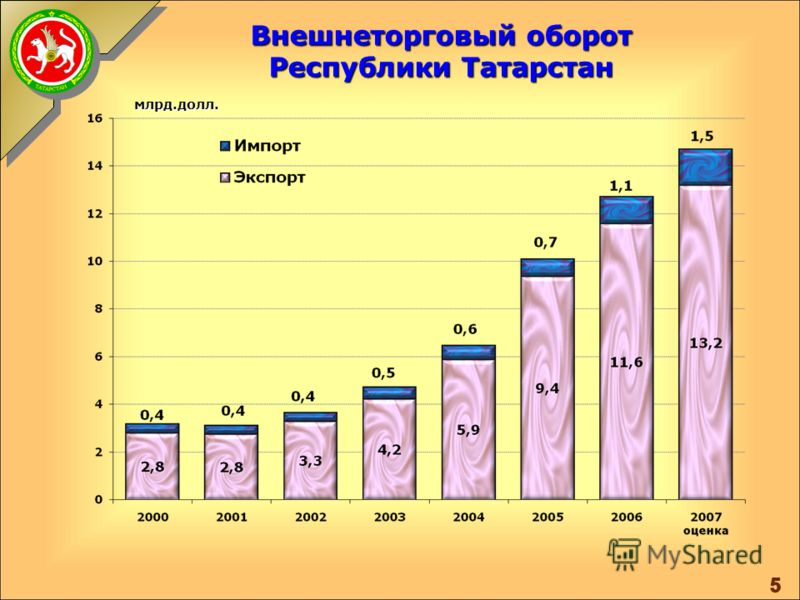 Структура товарооборота Республики Татарстан млрд.руб. с НДС