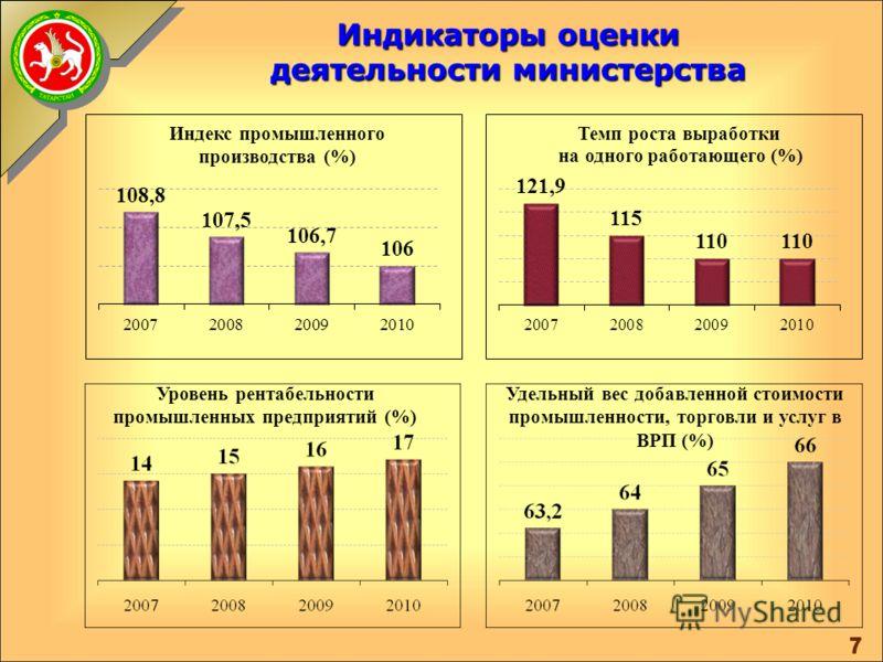 Миссия Министерства промышленности и торговли Республики Татарстан Мы работаем для обеспечения устойчивого развития промышленности, потребительского рынка услуг, эффективной внешнеэкономической деятельности через создание необходимых административных