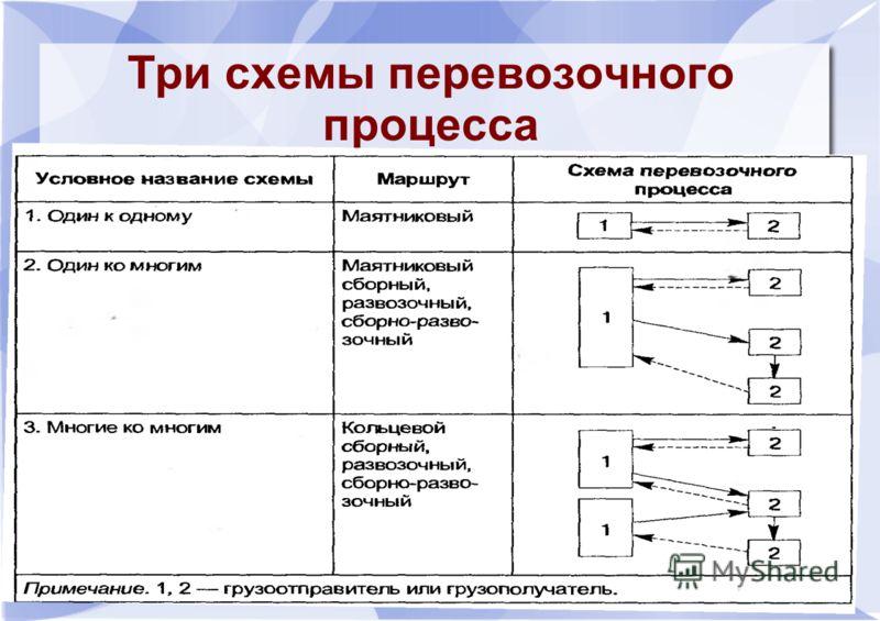 Три схемы перевозочного процесса