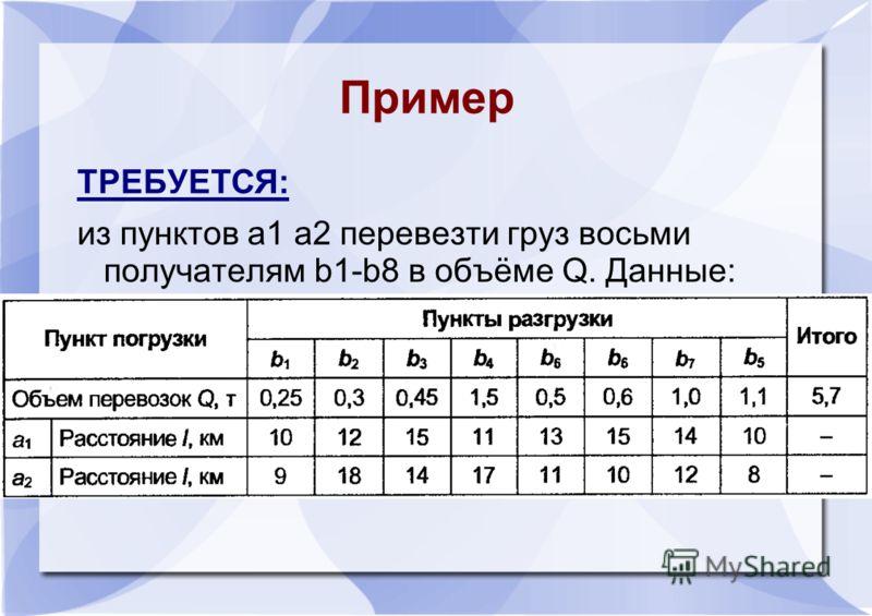 Пример ТРЕБУЕТСЯ: из пунктов a1 a2 перевезти груз восьми получателям b1-b8 в объёме Q. Данные: