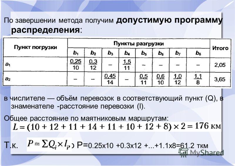По завершении метода получим допустимую программу распределения: в числителе объём перевозок в соответствующий пункт (Q), в знаменателе -расстояние перевозки (l). Общее расстояние по маятниковым маршрутам: Т.к. то P= 0.25x10 +0.3x12 +...+1.1x8=61.2 т