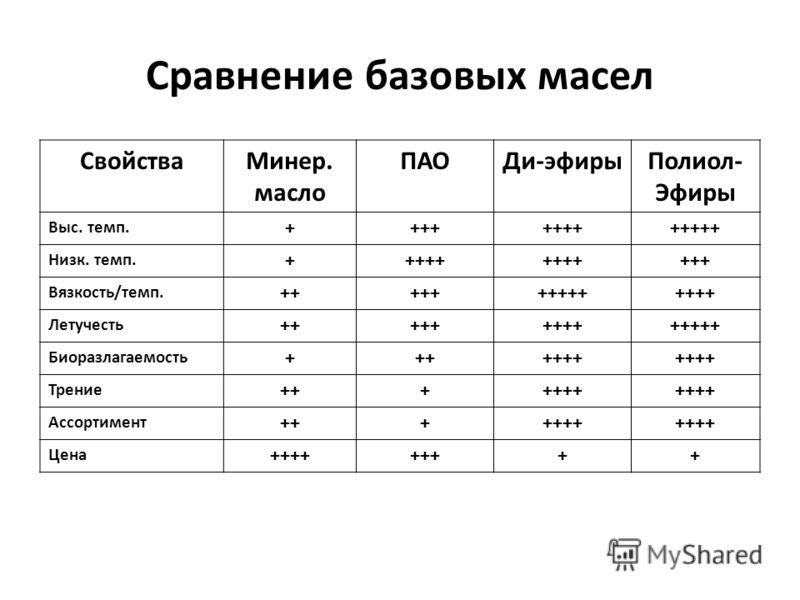 Сравнение базовых масел СвойстваМинер. масло ПАОДи-эфирыПолиол- Эфиры Выс. темп. +++++++++++++ Низк. темп. +++++ +++ Вязкость/темп. ++++++++++++++ Летучесть ++++++++++++++ Биоразлагаемость +++++++ Трение +++++++ Ассортимент +++++++ Цена +++++++++