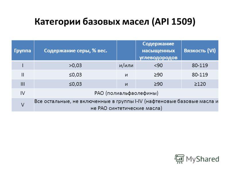 Категории базовых масел (API 1509) ГруппаСодержание серы, % вес. Содержание насыщенных углеводородов Вязкость (VI) I>0,03и/или