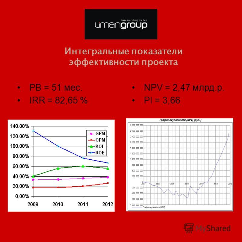 Интегральные показатели эффективности проекта PB = 51 мес. IRR = 82,65 % NPV = 2,47 млрд.р. PI = 3,66